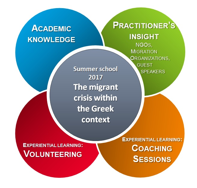 Summer School 2017 - The Migrant Crisis within the Greek context